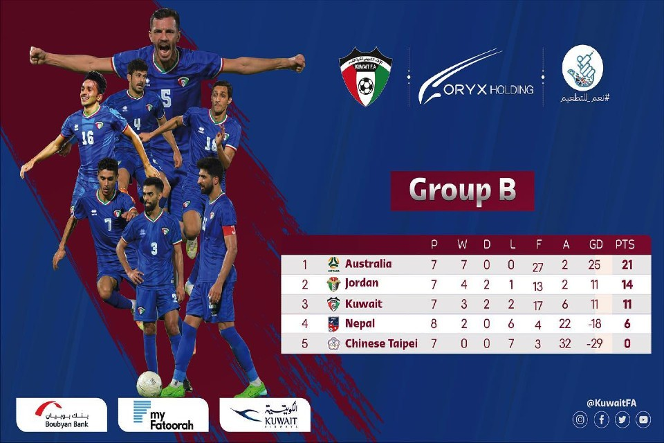 FWCQ: Kuwait Plays Stalemate With Jordan